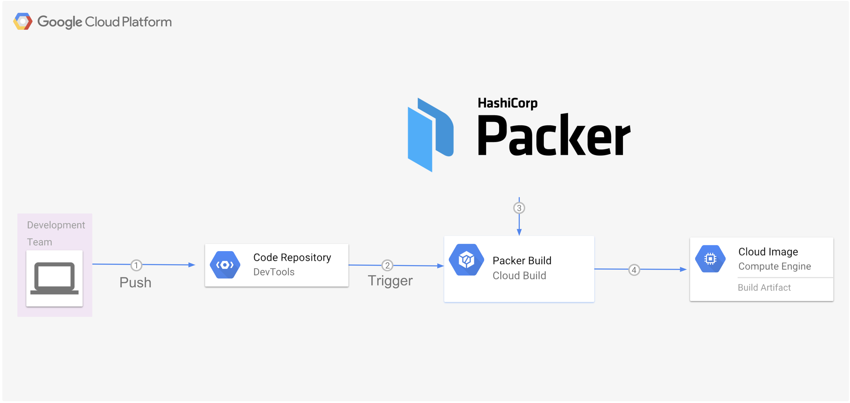 push to repository triggers cloud build with packer which builds machine image