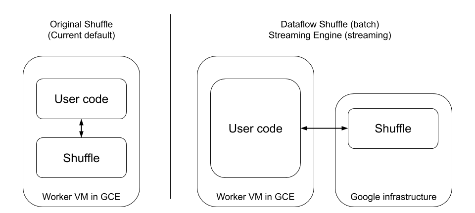 Diagrams of the interaction between user code and Shuffle
