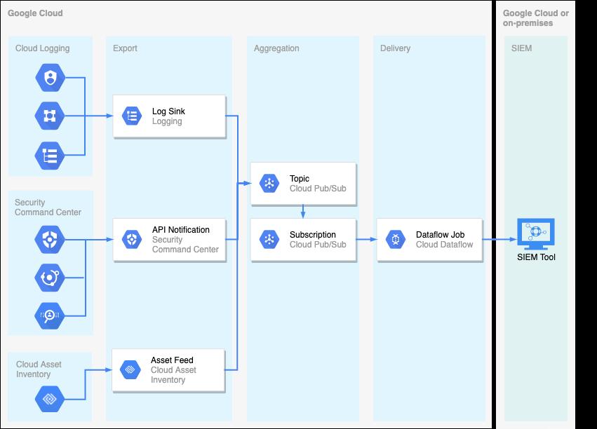 Google Cloud data export to SIEM diagram