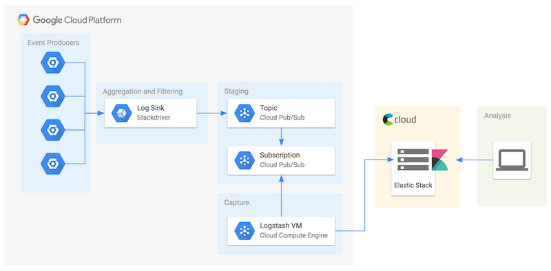 Stackdriver to Elastic Cloud architecture
