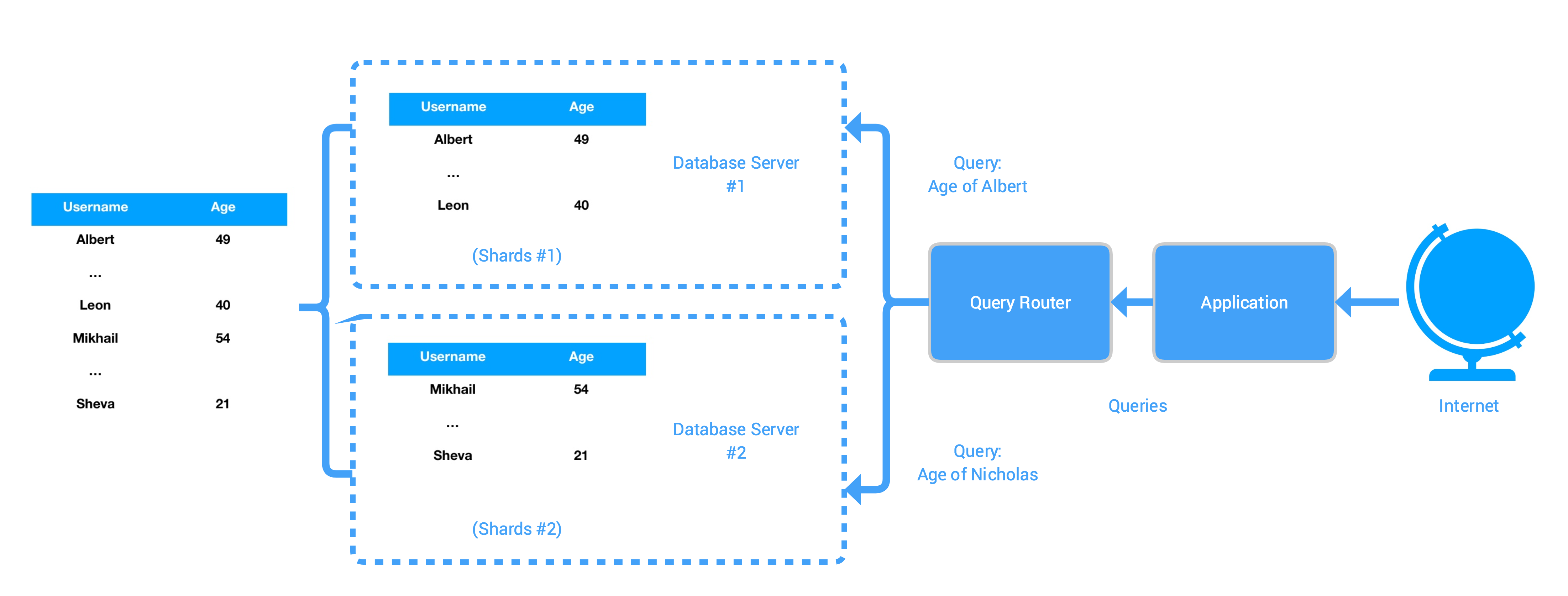 Horizontally Scaling MySQL Database Backend with Cloud SQL