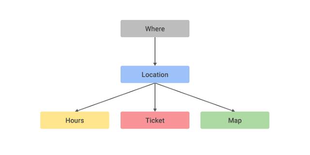 How to build a conversational app using Cloud Machine