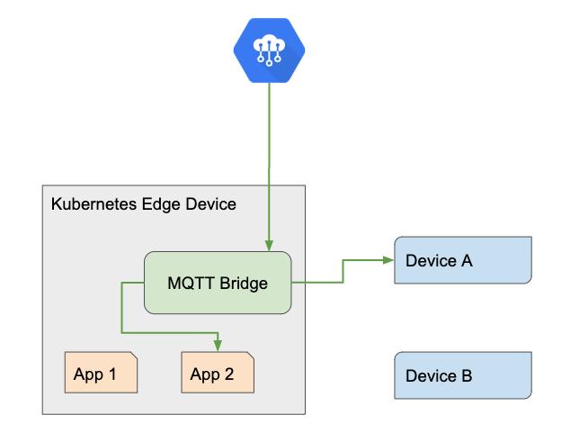 Running a Cloud MQTT bridge in Kubernetes | Running a Cloud