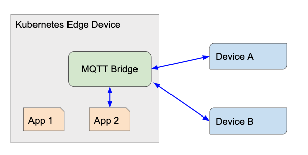 Running a Cloud MQTT bridge in Kubernetes | Running a Cloud