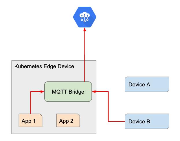cloud telemetry diagram