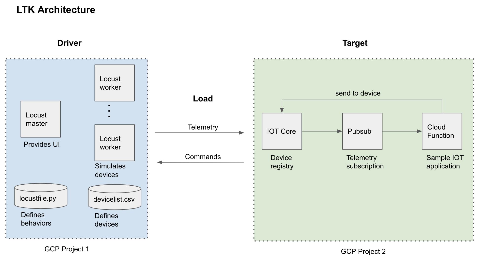 LTK architecture diagram