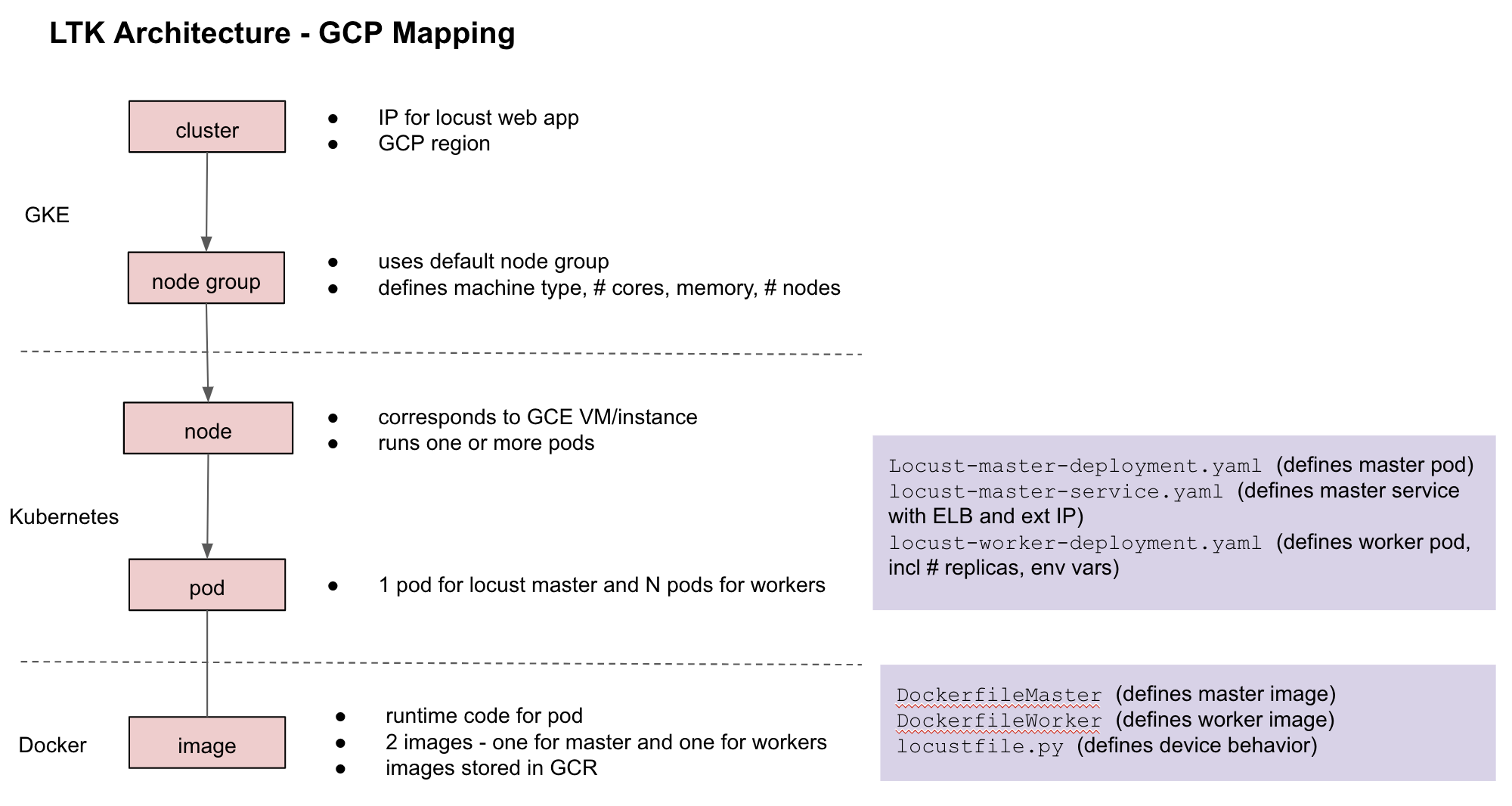 LTK GCP mapping diagram