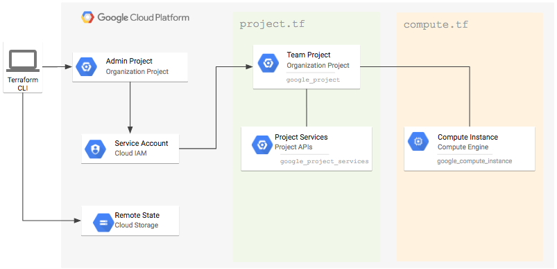 https://storage.googleapis.com/gcp-community/tutorials/managing-gcp-projects-with-terraform/diagram.png