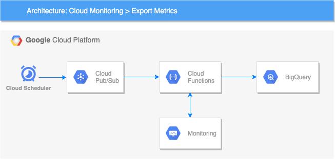 export-metrics-arch