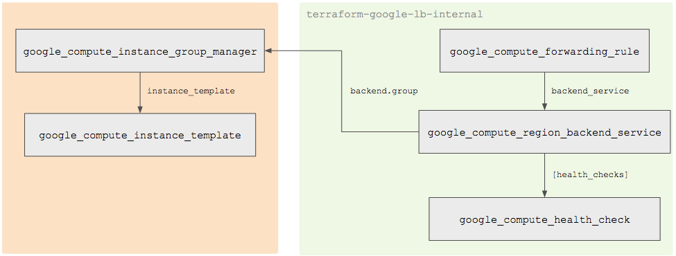 Modular Load Balancing with Terraform | Modular Load