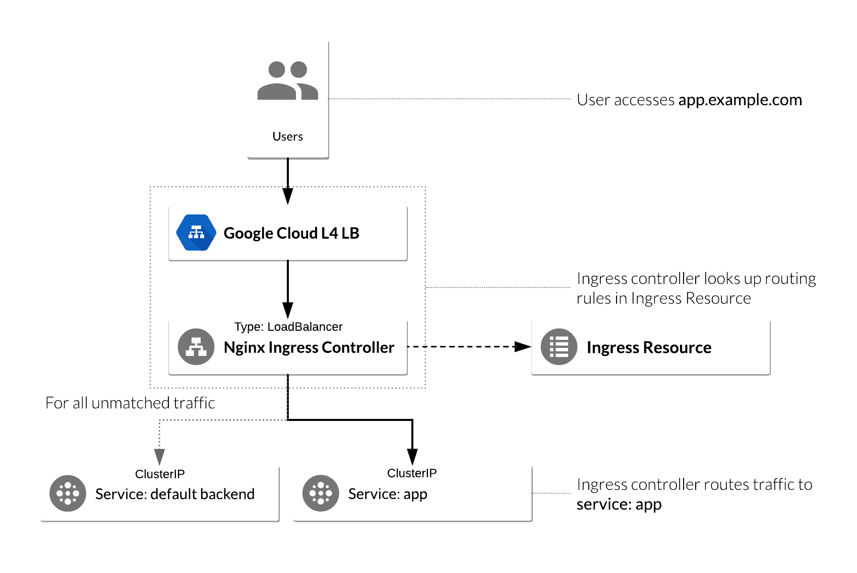 Ingress with NGINX controller on Google Kubernetes Engine