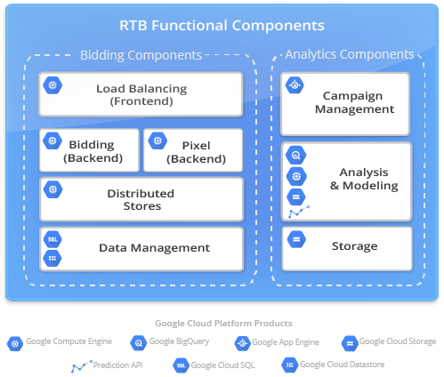 Functional Components of a Real-Time Bidder