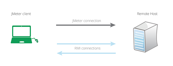 jmeter connections