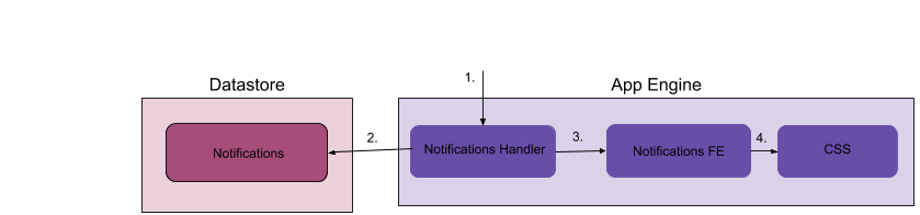 Loading Notifications