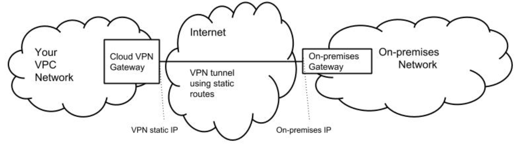site-to-site IPsec VPN tunnel config with static routing