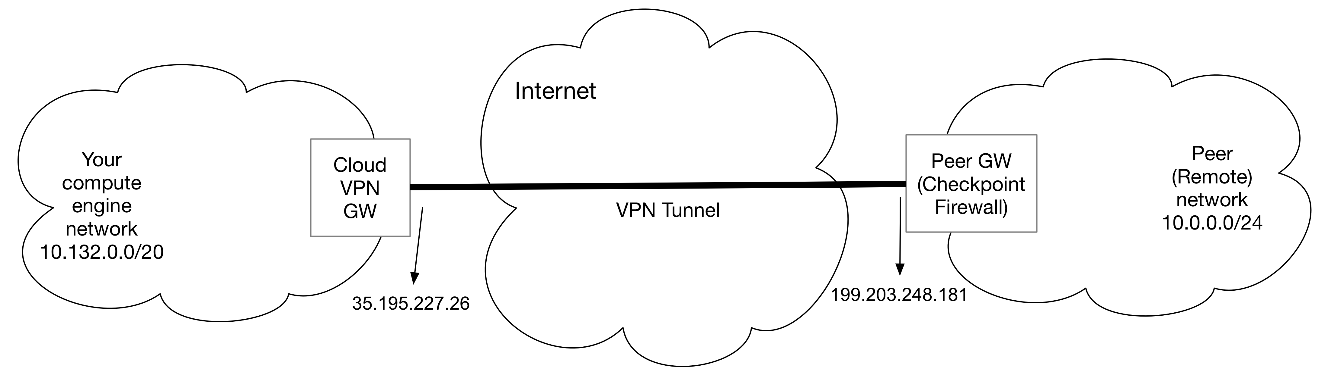 How to set up vpn between check point security gateway and cloud topology pooptronica Gallery