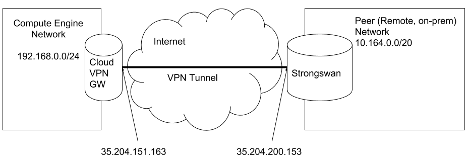 How to set up a VPN between strongSwan and Cloud VPN | How