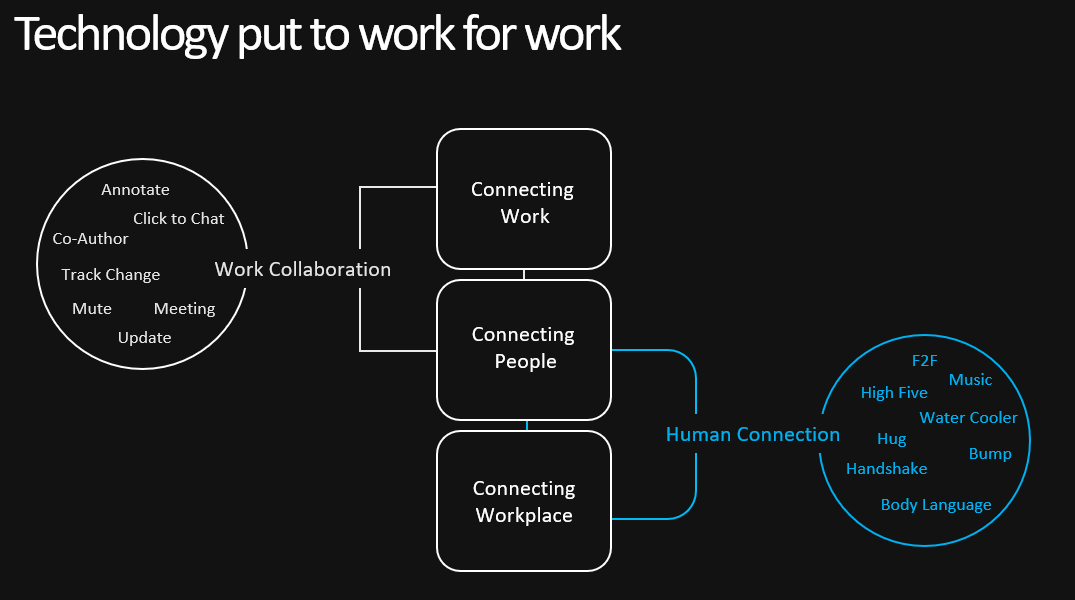 Hybrid: Are you Connecting Work or Connecting People?