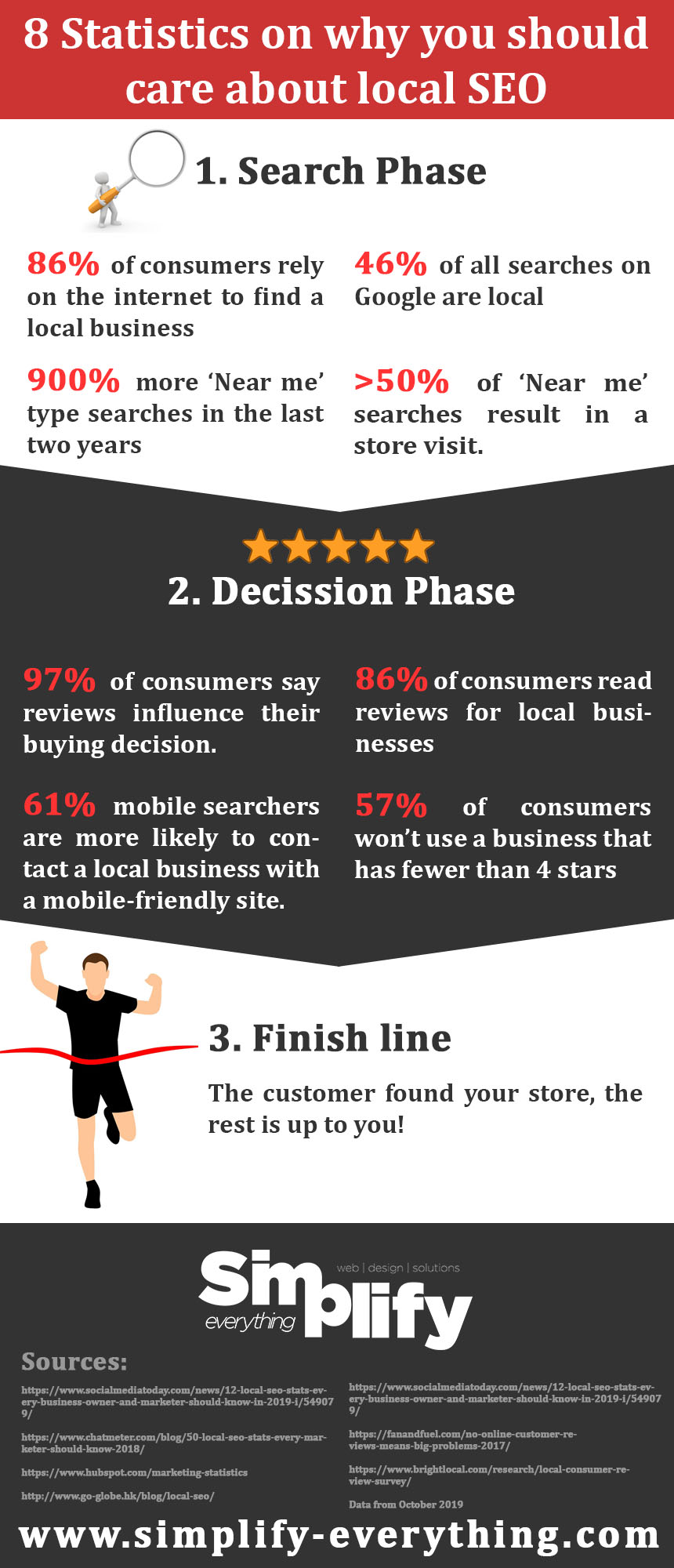 8 statistics on why you should care about local seo infographic