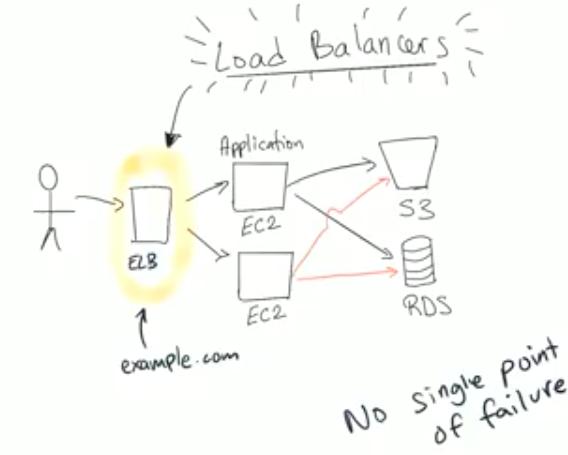 Build apps on AWS @Shiningchen - Sligrid