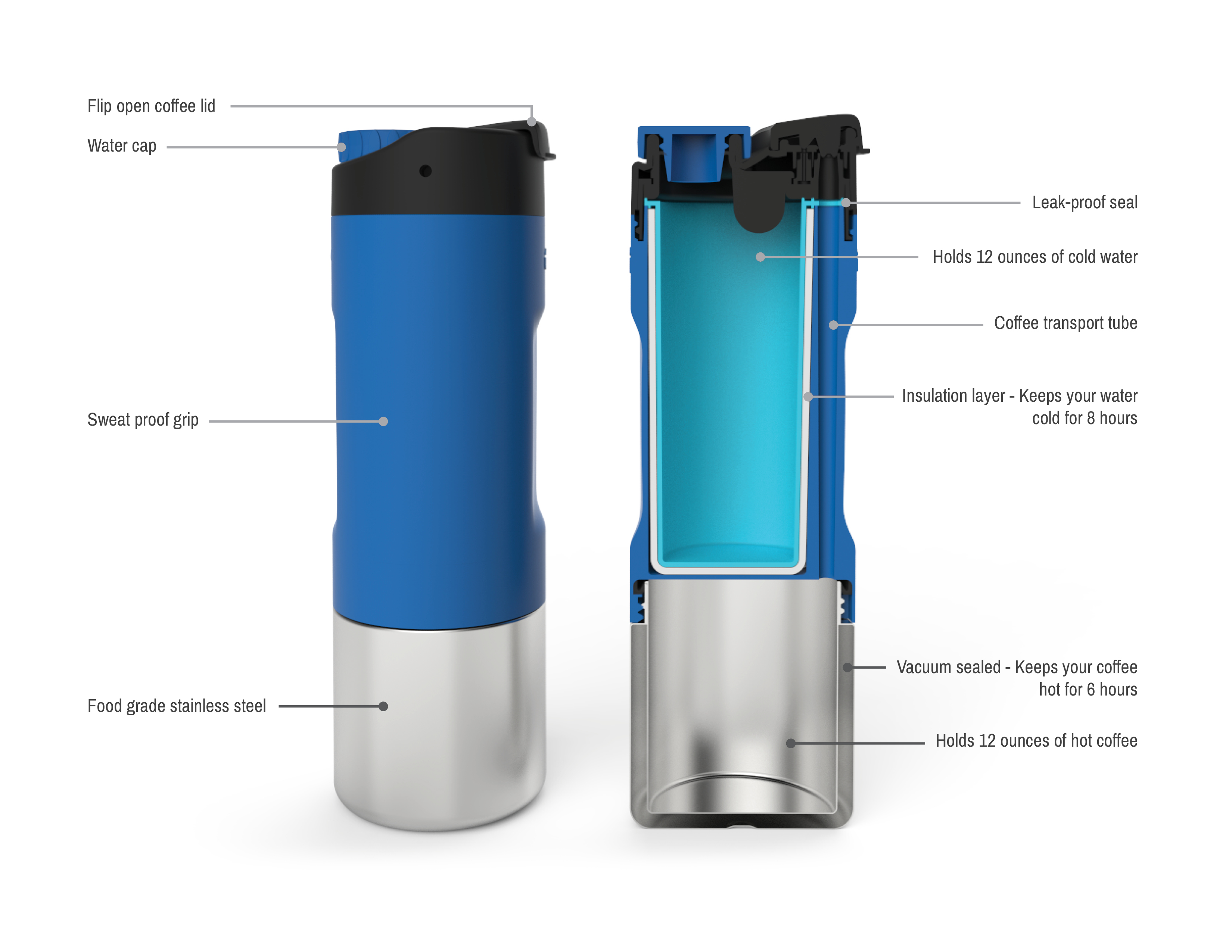 Coffee Water Travel Mug Combo Kickstarter | Apartment Therapy