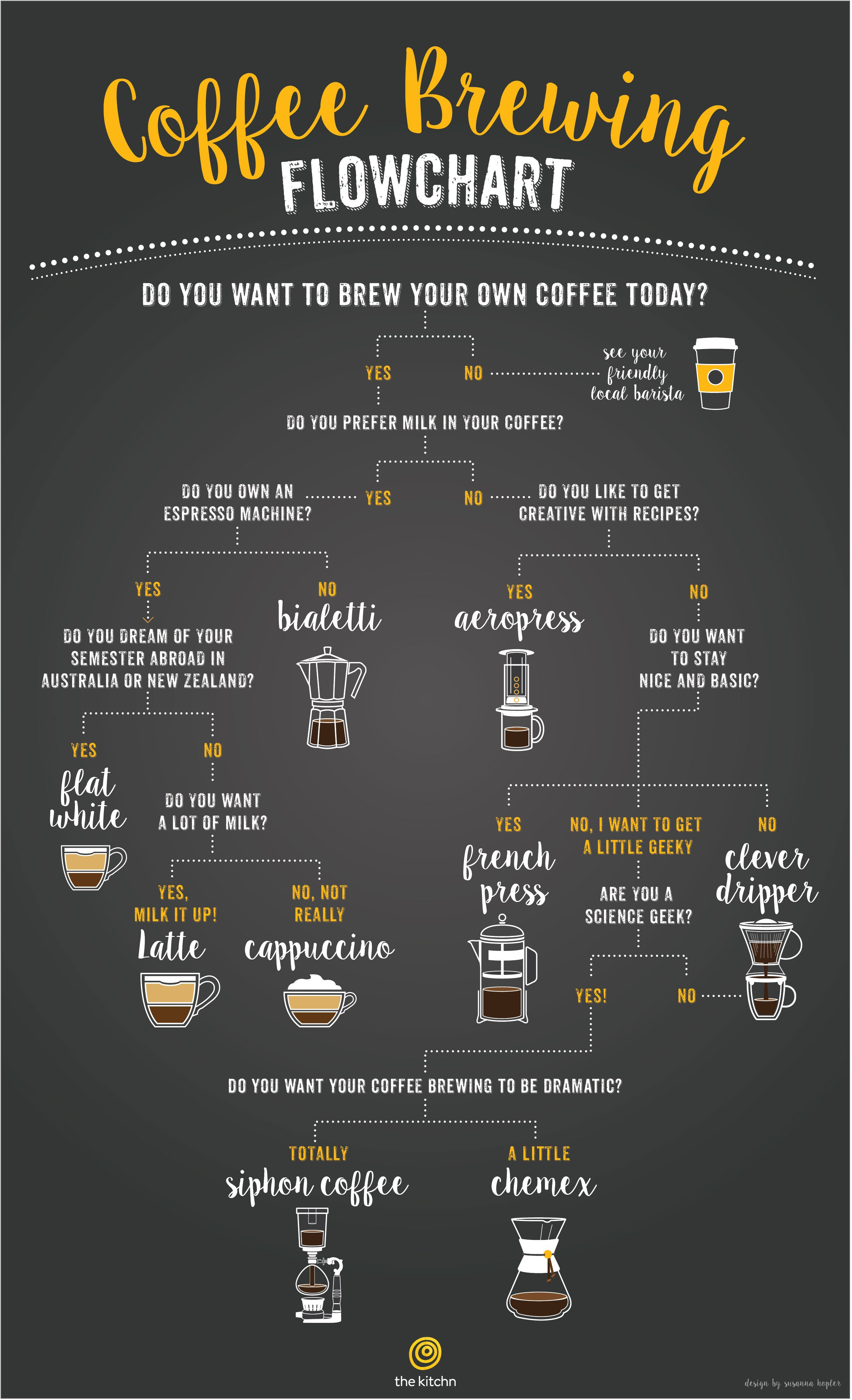 A Flowchart to Help You Choose the Right Coffee Brewing Method | Kitchn