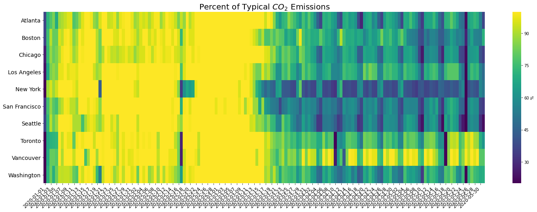CO2-emission-heatmap