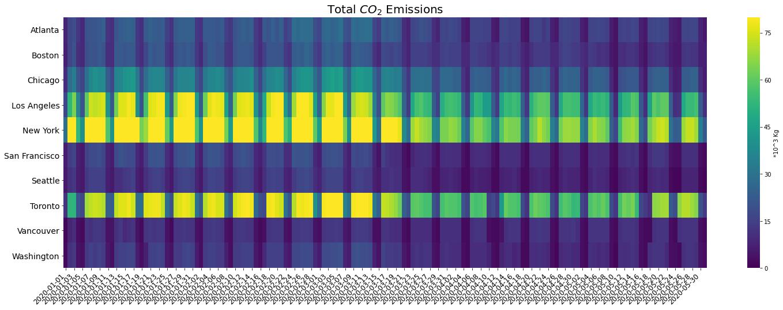 Total-CO2-emission-heatmap