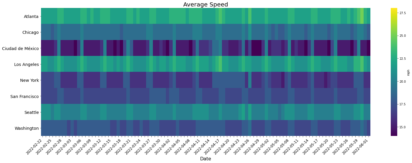 Average-speed