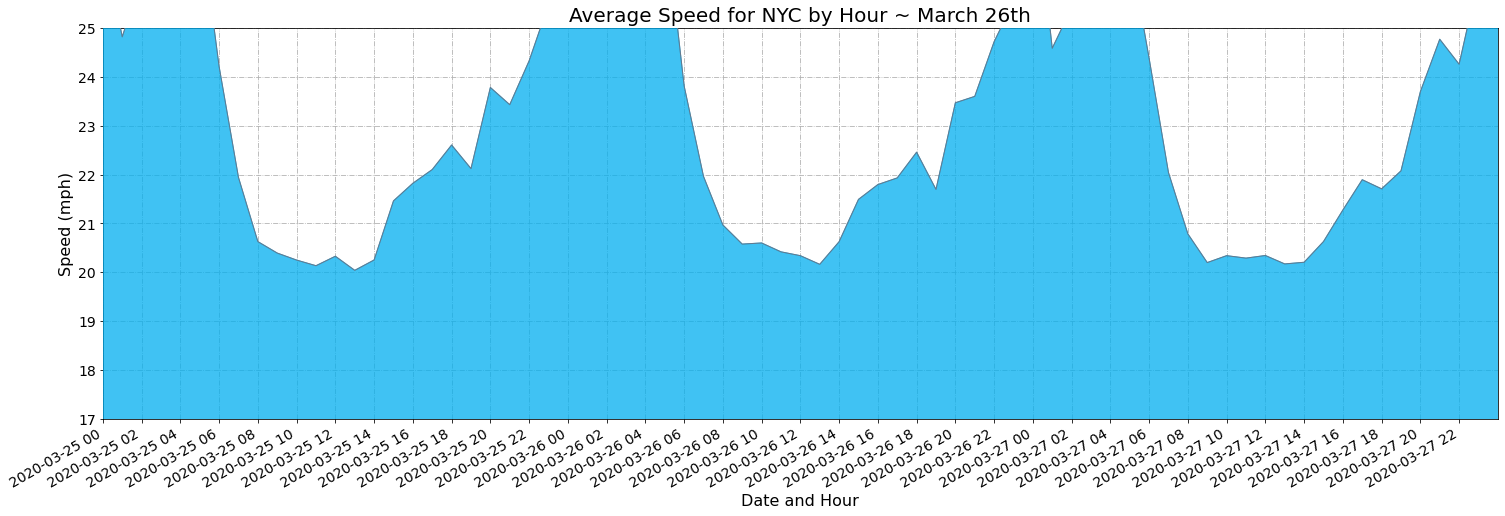 Average-speed-NYC-March-26