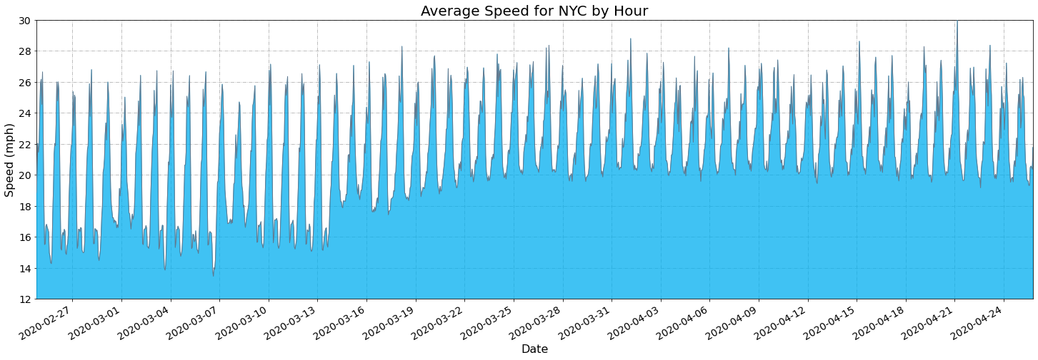 Average-speed-NYC-hour