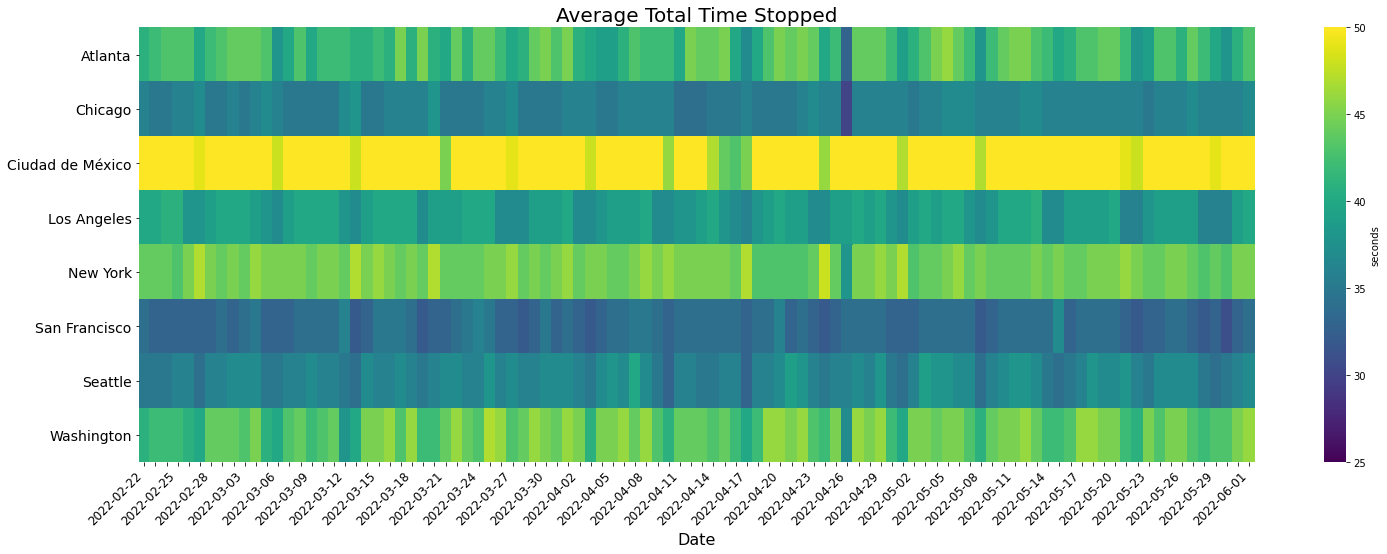 Average-time-stopped
