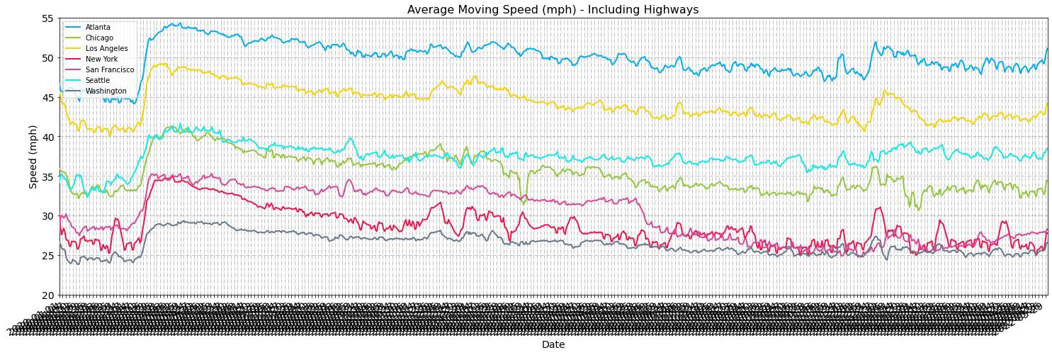 moving-speeds