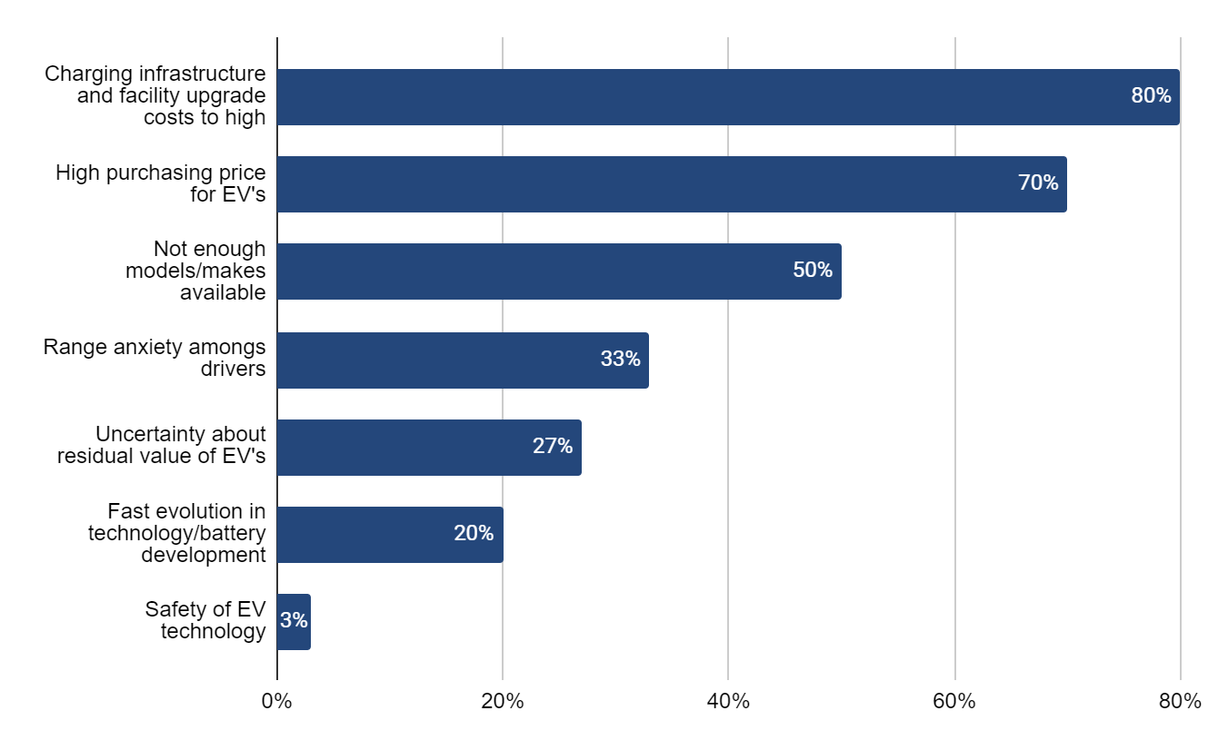 Top concerns of fleet decision-makers around EV expansion