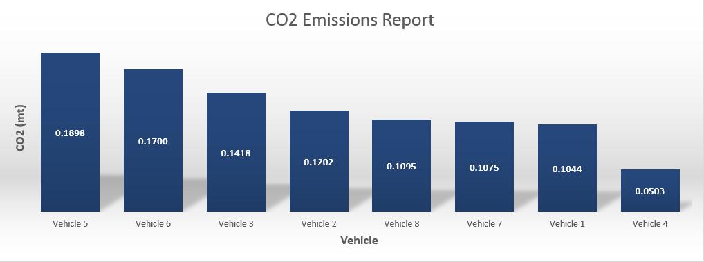 CO2 Emissions report