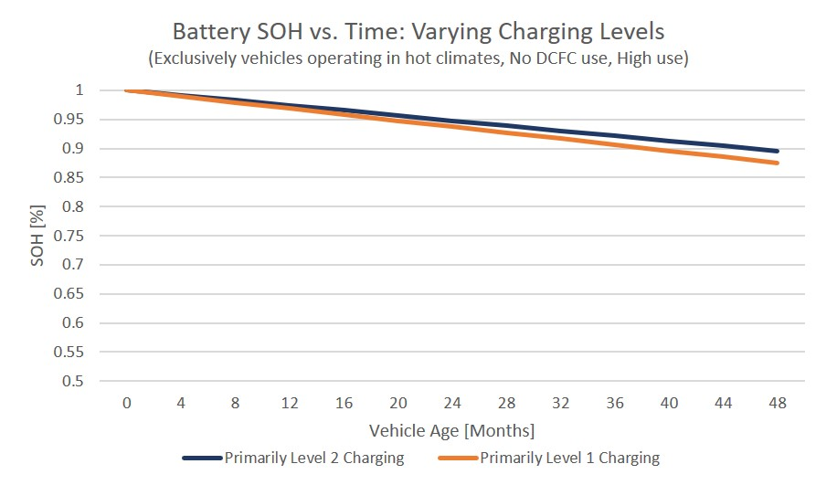 Battery degradation for vehicles that primarily charge on Level 1 compared with Level 2.