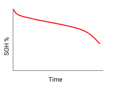 Graph of hours of service and time with a red line decreasing as time increases