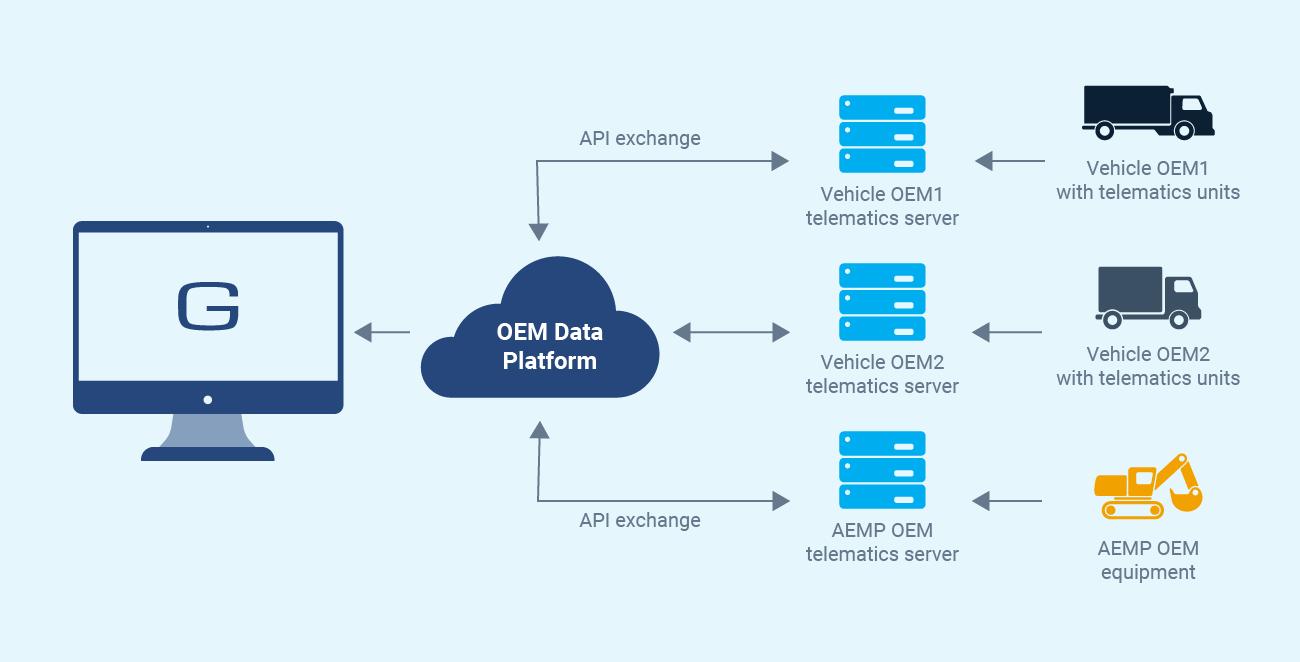 Oem-Data-Platform