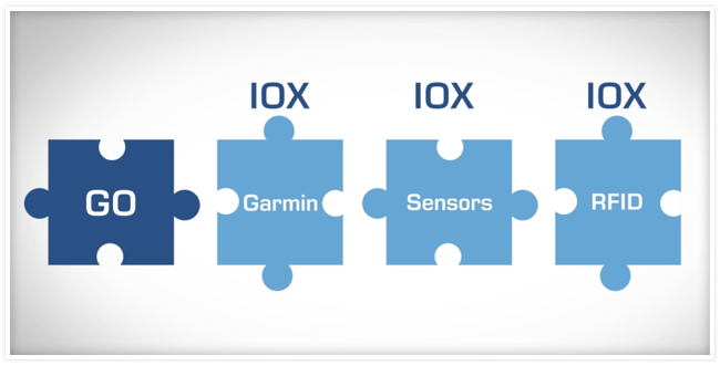 Four horizontal puzzle pieces that say GO, Garmin, Sensors and RFID.