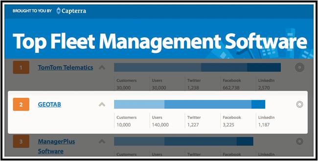 Screenshot of Geotab ranking second on Capterra.