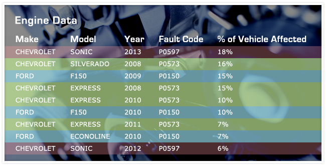 Table of engine data from 9 vehicles with their fault code