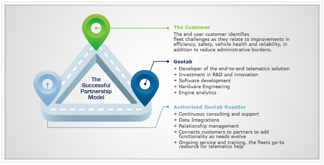 geotab partner customer relationship with a graphic of a triangle with notification icons at each point of the triangle