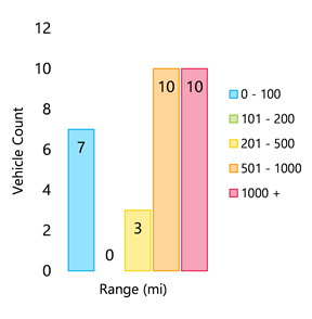 Vehicle-count-vs-range