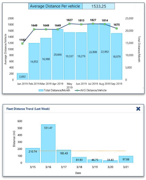 Fleet-distance-trend