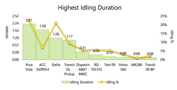 Highest-idling-duration
