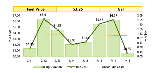 Daily-idling-cost-trend