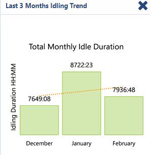 Last-three-months-idling-trend