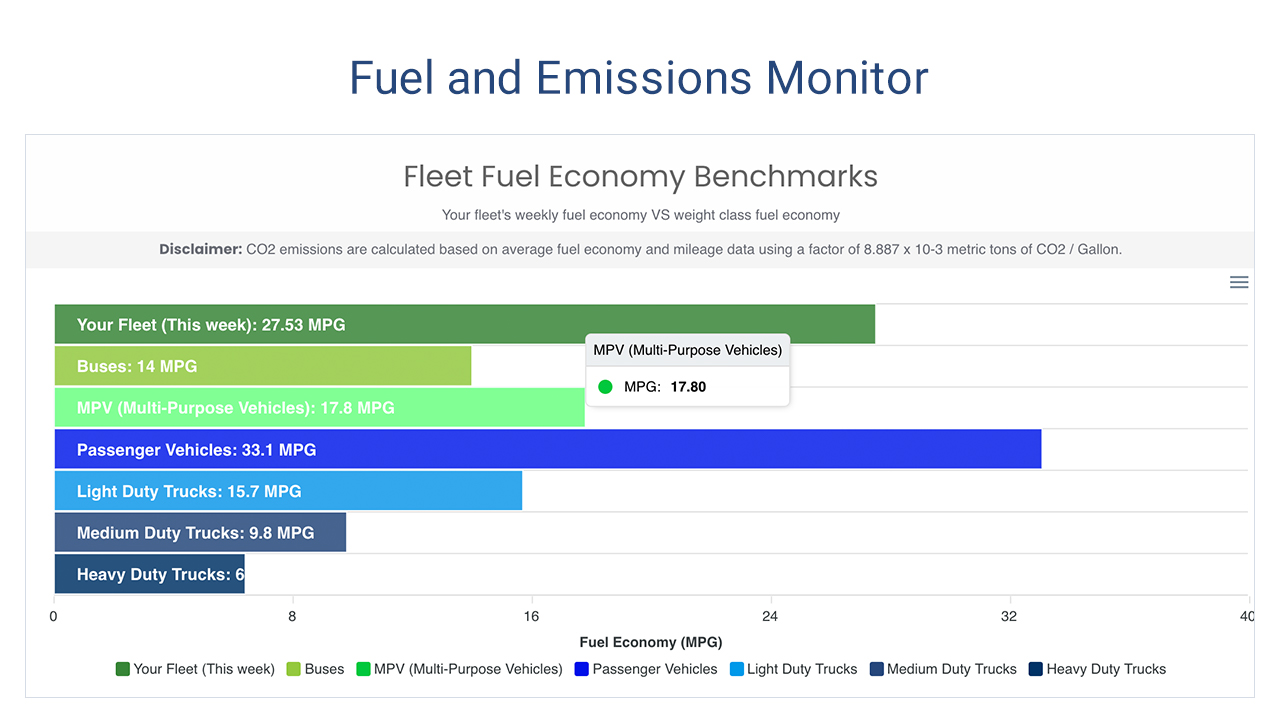 Fuel and emissions monitor