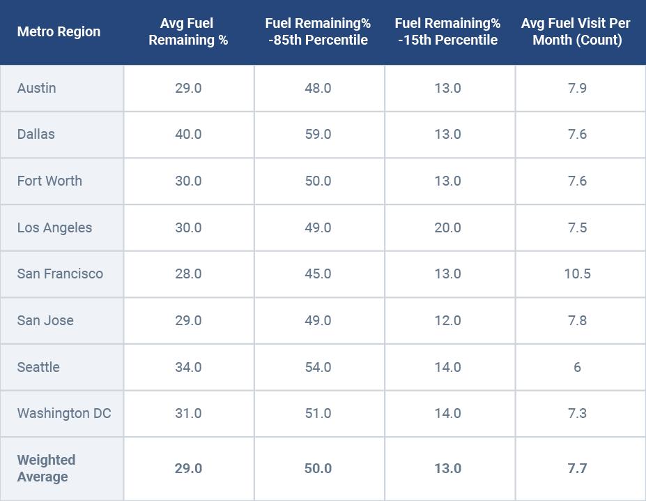 Average fuel utilization