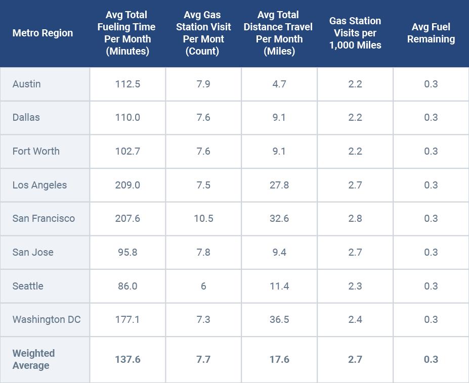 Long-term impact of fleet refueling